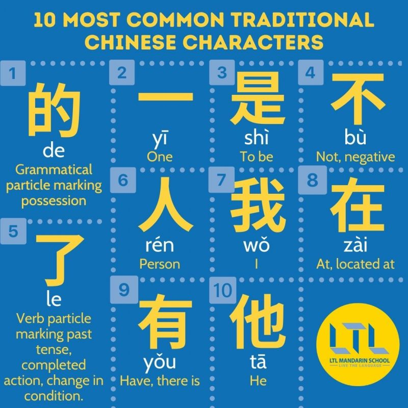 Traditional-Chinese-Characters-List