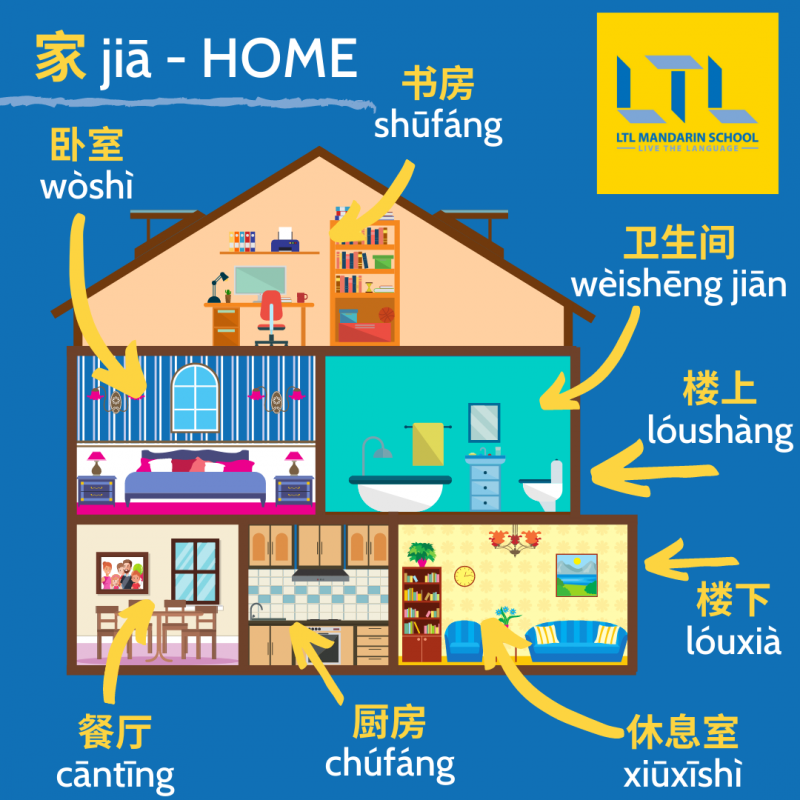 House In Chinese 49 Words Phrases You Need To Learn