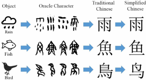 Learn Chinese in Taiwan: Traditional vs Simplified Characters